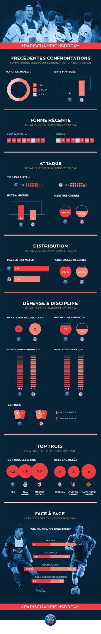 PSG - Chelsea : la guerre fait rage sur Twitter