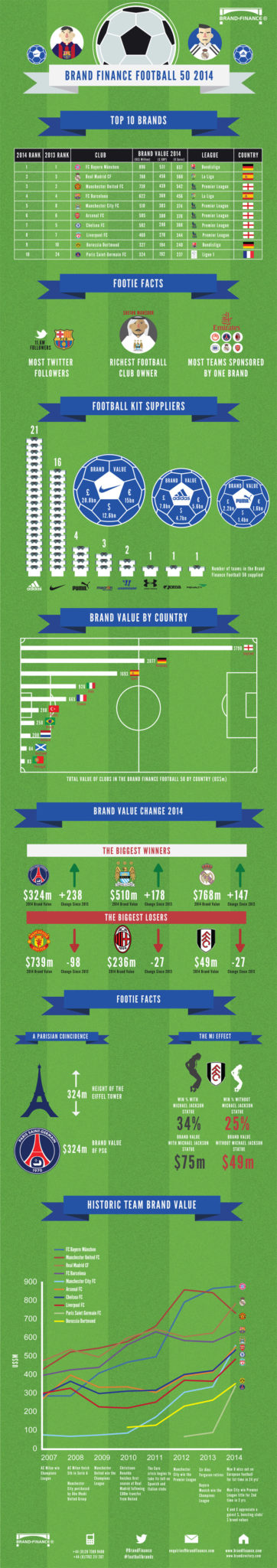 Les clubs de football les plus valorisés en tant que marque