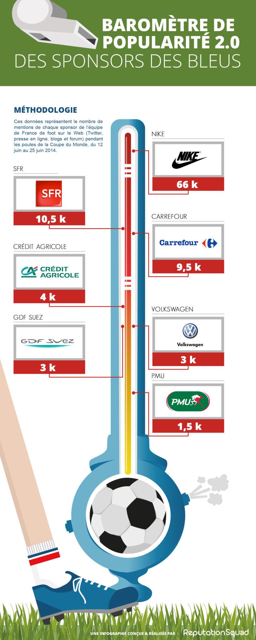 Baromètre de popularité 2.0 des sponsors de l'équipe de France