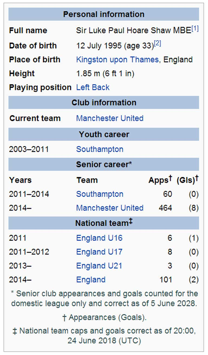 Les pages Wikipedia du futur de Rooney, Shaw ou Balotelli