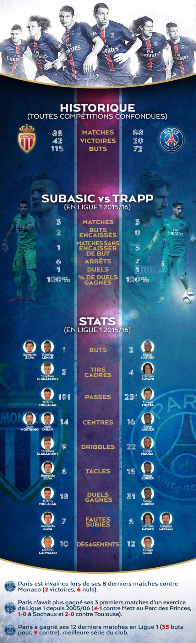 Monaco - PSG en chiffres