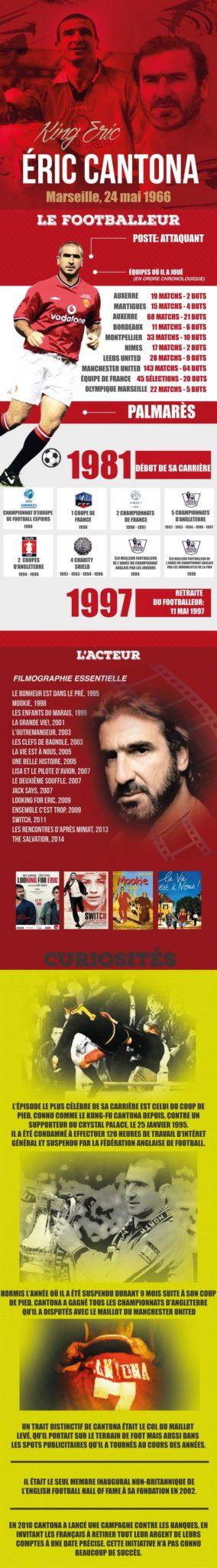 Cette infographie résume la carrière d'Eric Cantona pour ses 50 ans