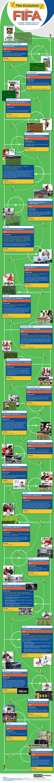 L'évolution de la saga FIFA, de 1993 à nos jours