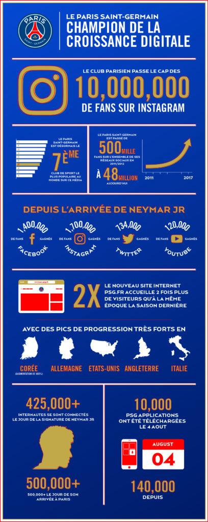Le PSG déjà champion... de la croissance digitale