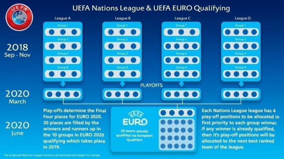 5 arguments pour comprendre et suivre l'UEFA Nations League