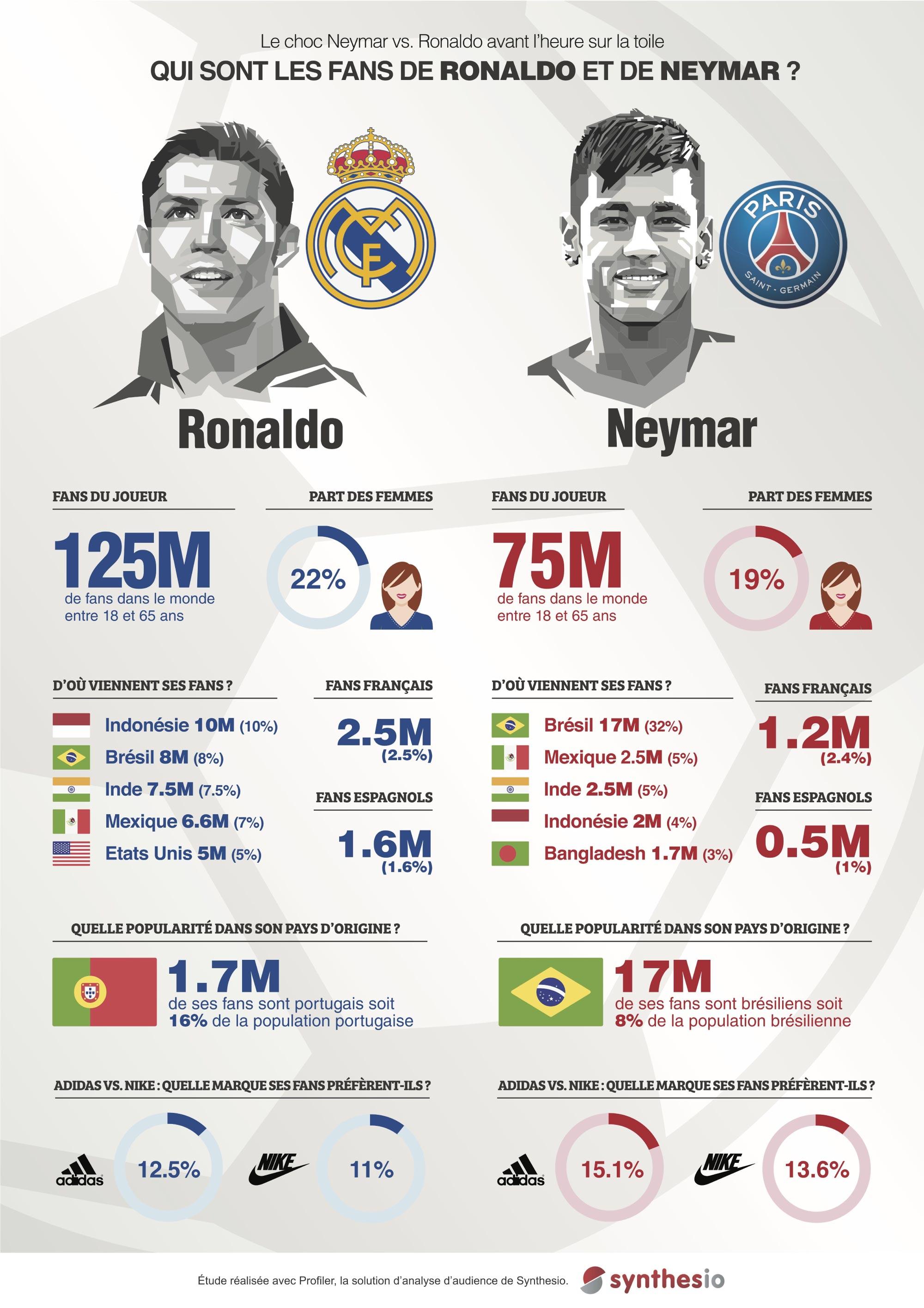 Neymar vs Ronaldo : un duel aussi sur les réseaux sociaux