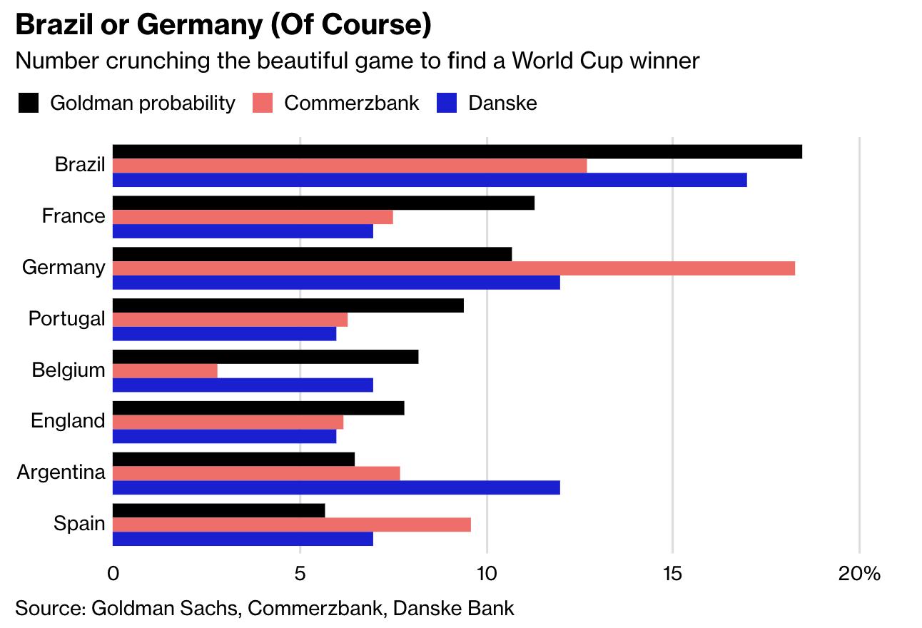 Le Brésil sera champion, c'est Goldman Sachs qui le dit