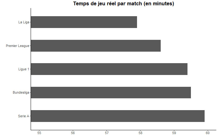 Etude : combien de temps dure un match de football ?