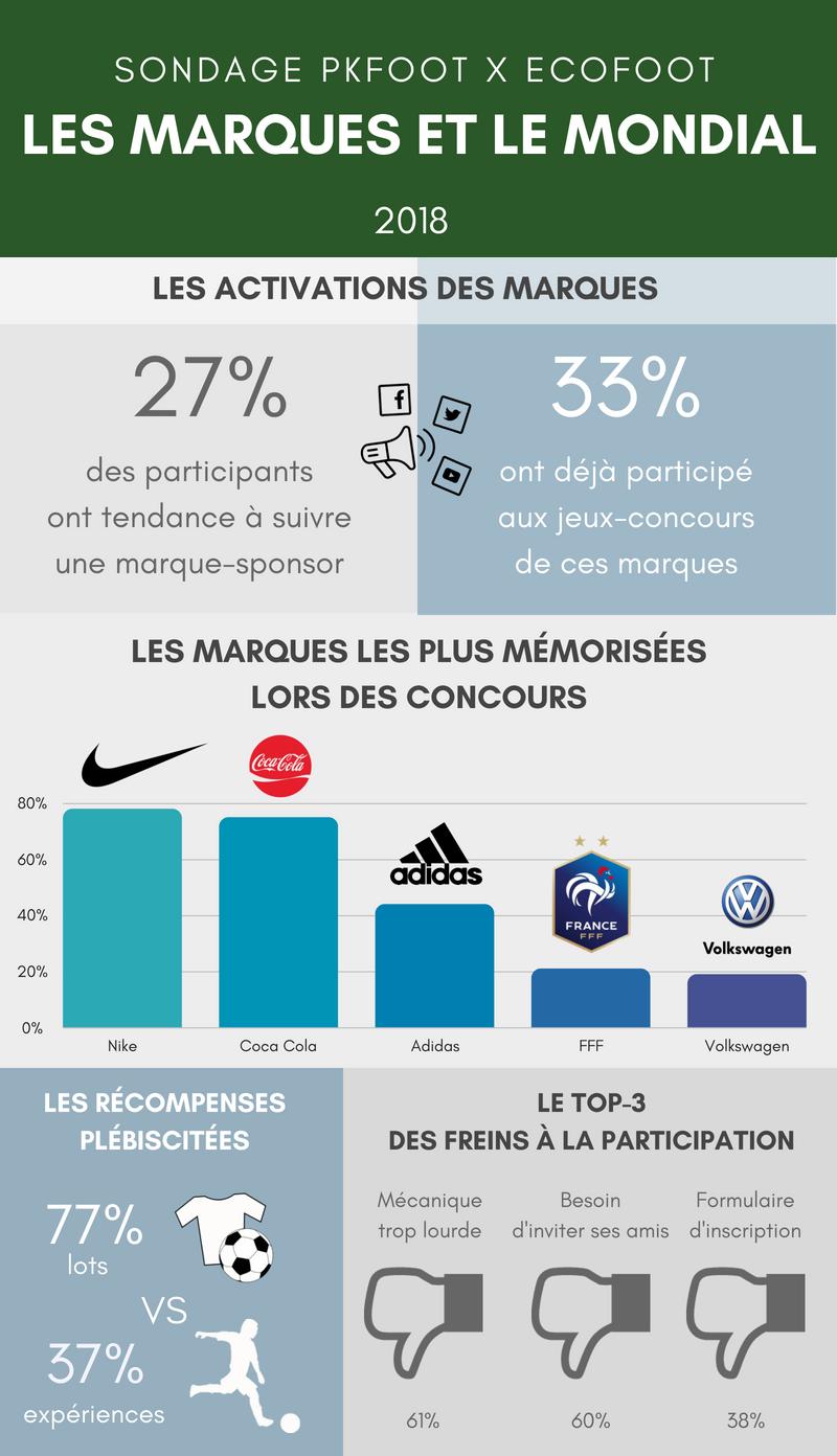 """Sondage """"Le Mondial et les marques"""" : les sponsors au sommet, les jeux-concours toujours plus efficaces"""