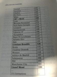 Opta : le livre pour être incollable sur la Ligue des Champions