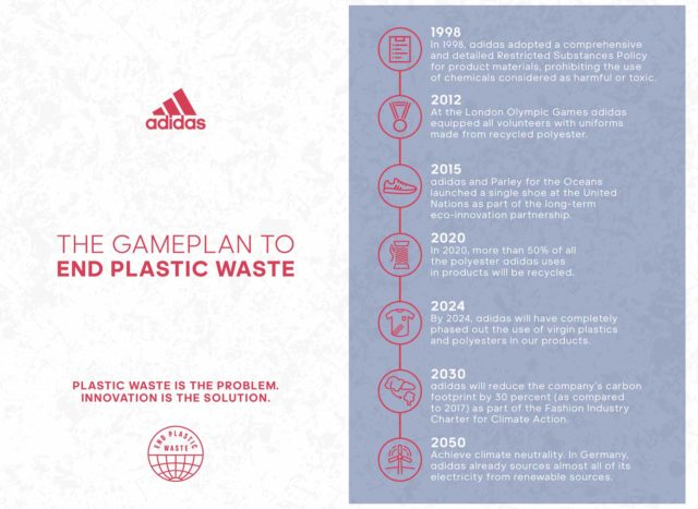 Adidas révolutionne l'éco responsabilité sur le marché des