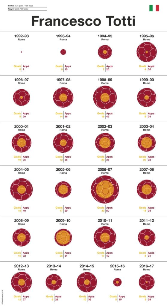 Ronaldo, Ibrahimovic, Baggio ou encore Bergkamp en infographie